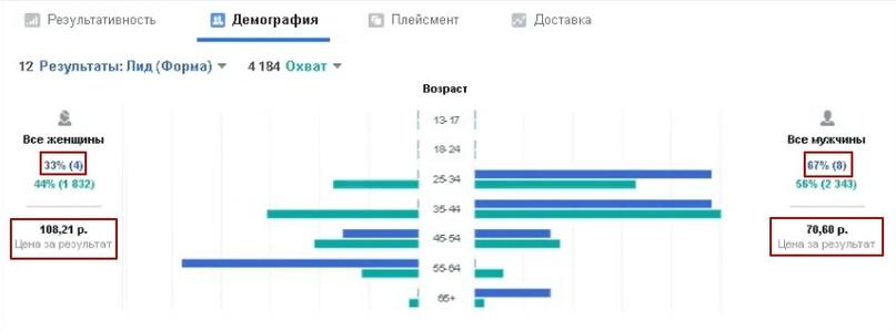 12 лидов по 83 рубля за 1 день в нише гибкий камень., изображение №10