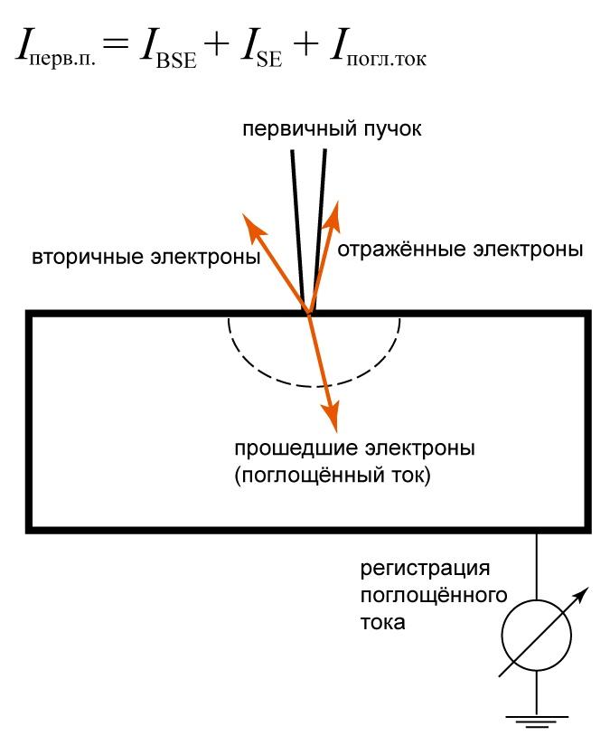 Как измерить ток пучка, изображение №2