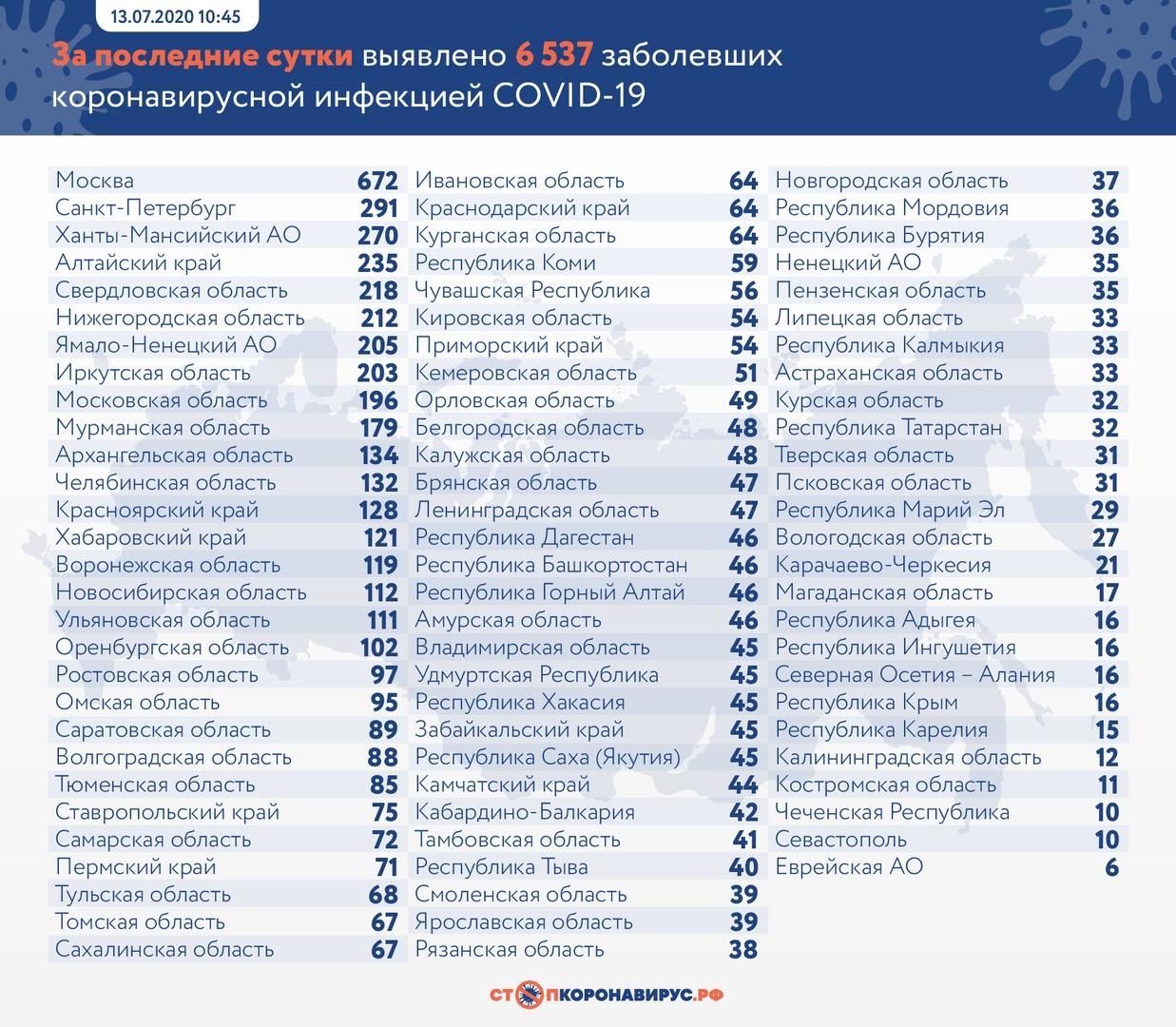коронавирусная инфекция COVID-19 в Нижегородской области