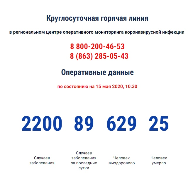 COVID-19: В Ростовской области число зарегистрированных больных коронавирусом выросло до 2200 человек