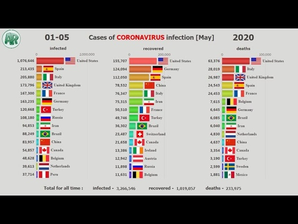 Top 15 countries for cases of Coronavirus infection May stats Bar Chart Race