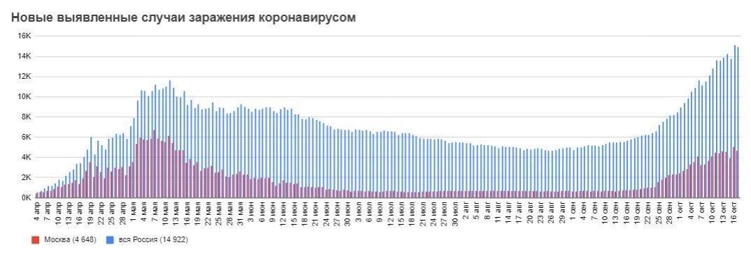 +14 922  новых случаев заболевших коронавирусом за последние сутки в России, новый антирекорд по