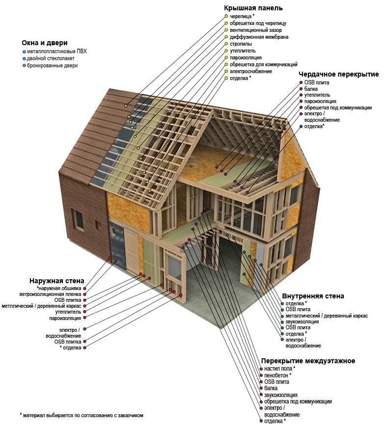 Чертежи каркасных домов