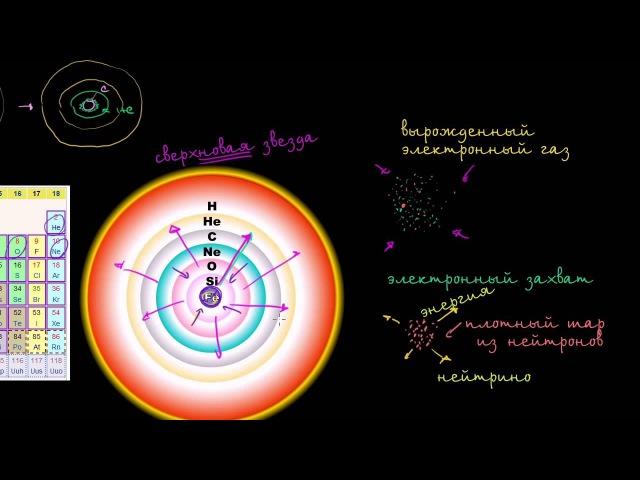 6 Астрофизика | Сверхновые звезды