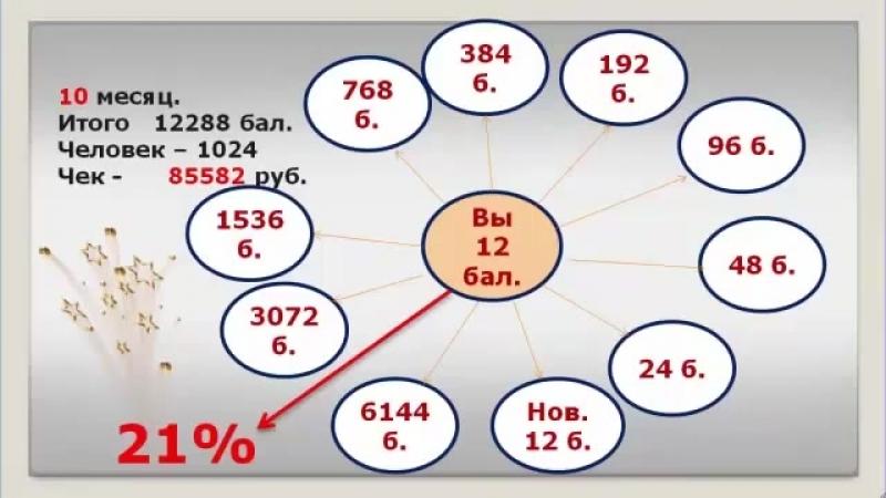 Как в Амвей за 11 месяцев выйти на доход от 100000 рублей.mp4