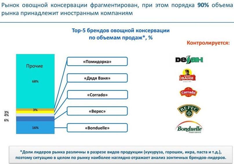 Уполномочены заявить вместо Минсельхоза: Россия теряет продовольственный суверенитет, изображение №8