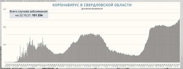 На Среднем Урале выявлено 619 новых случаев COVID-...