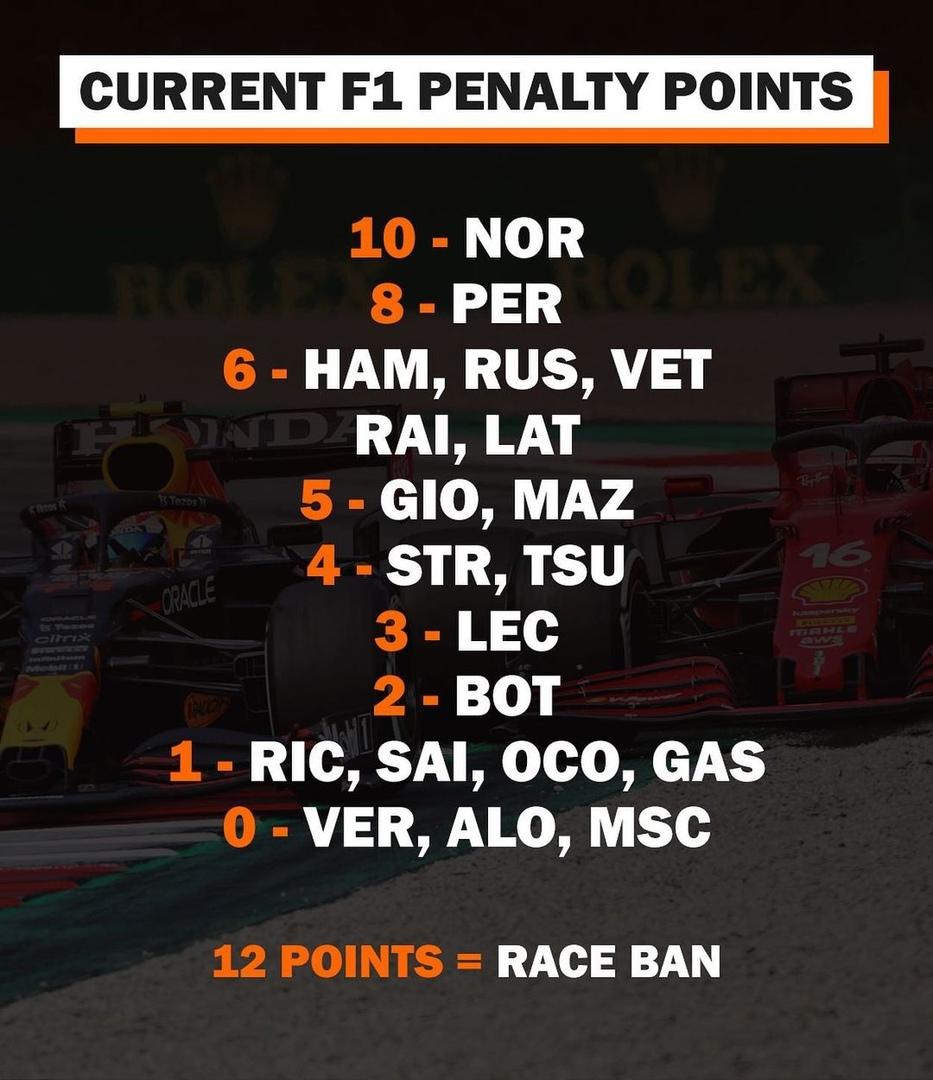 Austrian GP penalty points by wtf1.com