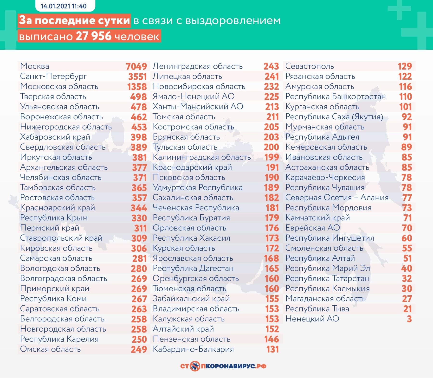 За последние сутки в России выявлено 24 763 случая COVID-19 в 85 регионах, из них 3 426 (13,8%) — активно у контактных лиц без клинических проявлений болезни.