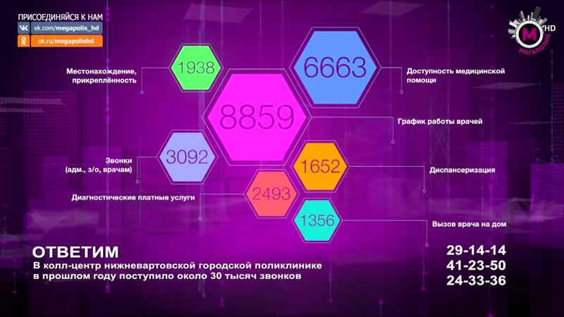 Мегаполис - Ответим - Нижневартовск