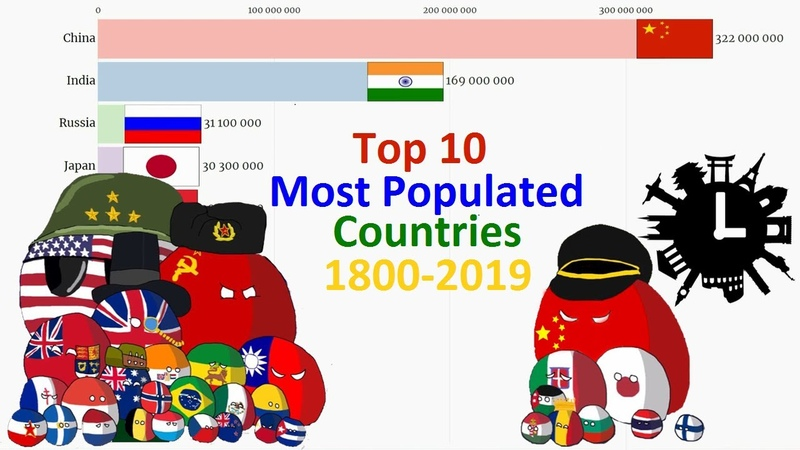 Top 10 Most Populated Countries 1800 2019